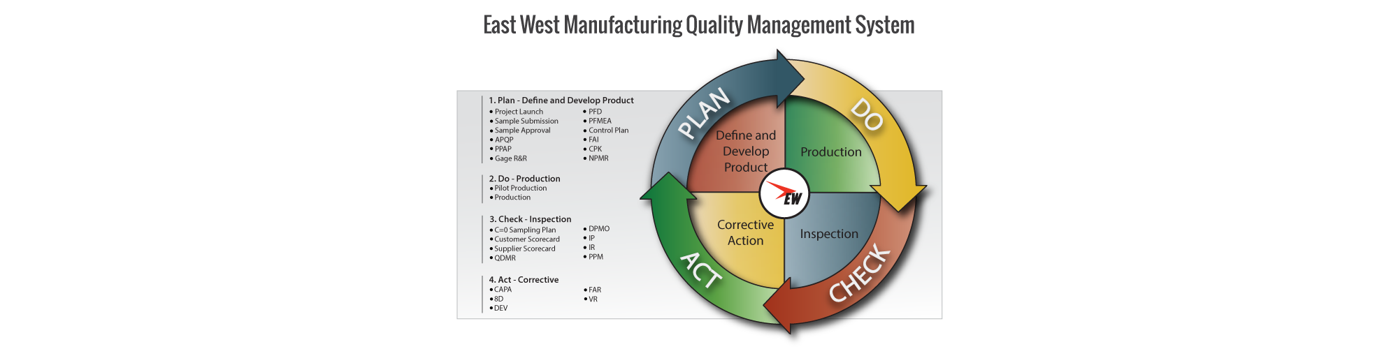East West Quality Management System