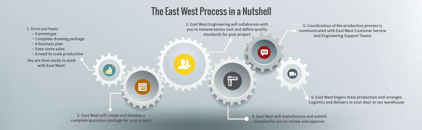 East West Manufacturing Process